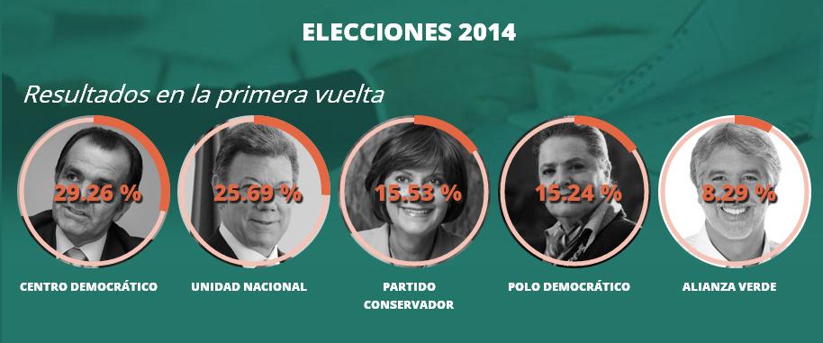 elezioni colombia 2014